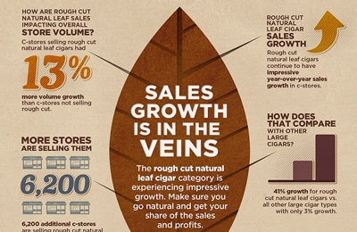Sales Growth Is In The Veins Info graphic