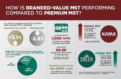 How is Branded-value MST performing compared to premium mst infographic