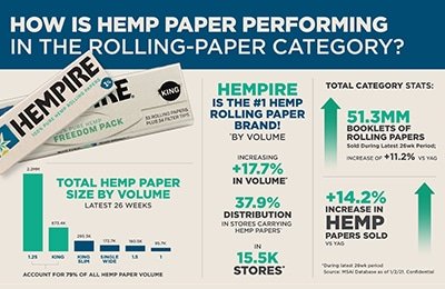 Hempire rolling paper sales performance.
