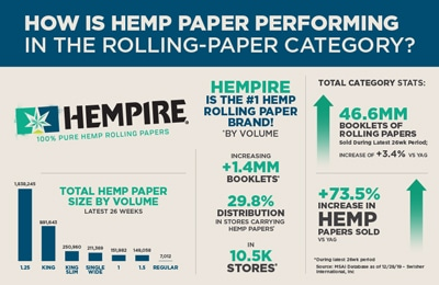 How Is Hemp Paper Performing In The Rolling-Paper Category Infographic