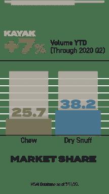 bar chart of smokeless tobaccoo market share