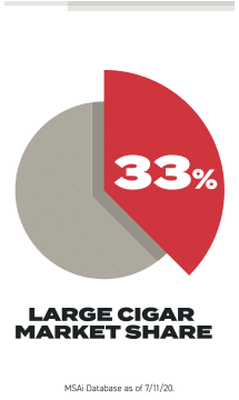 Piechart showing cigar market share of 33%