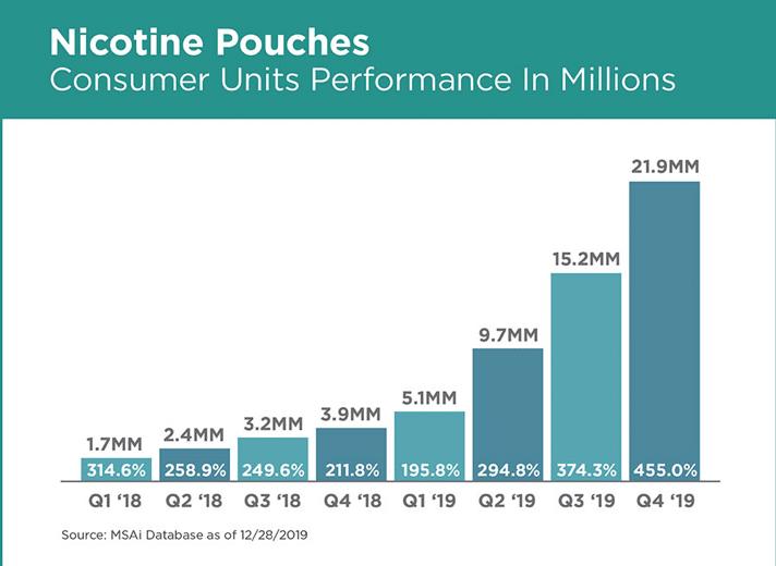 Nicotine Pouches Consumer Graph