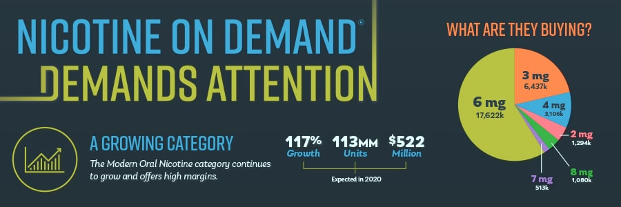 Rogue Nicotine On Demand Demands Attention Growth Infographic Swisher
