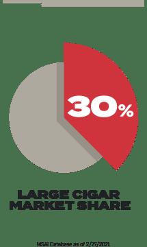 Swisher Sweets Cigar Company Infographic